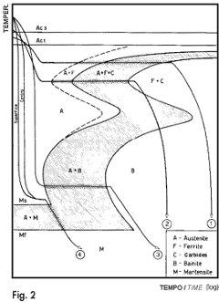 Heat treatments heat treatments graph fig2 ccuart Choice Image
